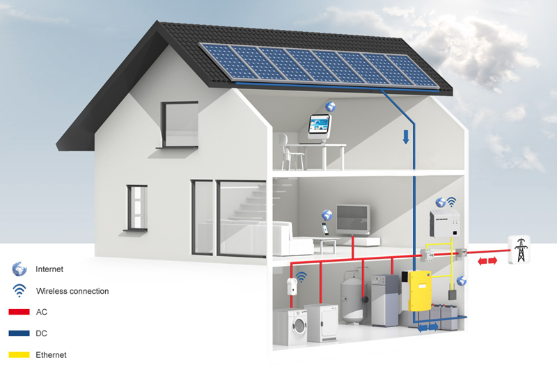 Houshold-Photovoltaic-ONOFF-Grid Energy Storage System